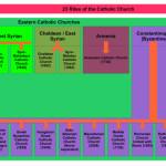 23 Catholic Churches