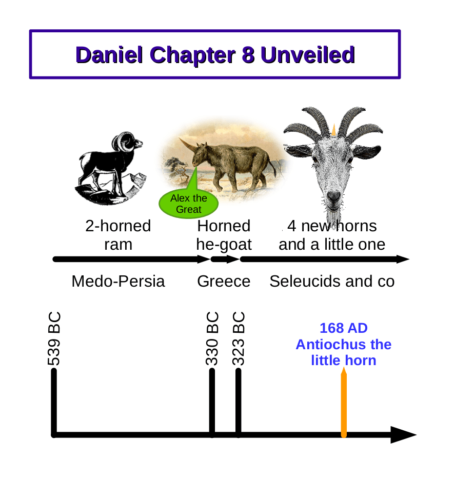 Daniel Chapter 8 Prophecy Chart