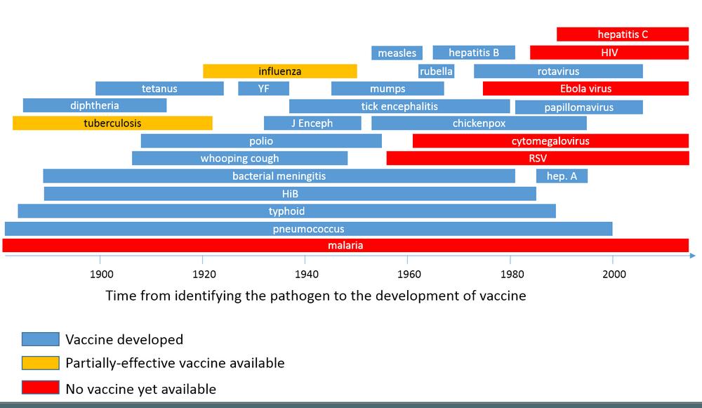 Vaccine timeline, 2015