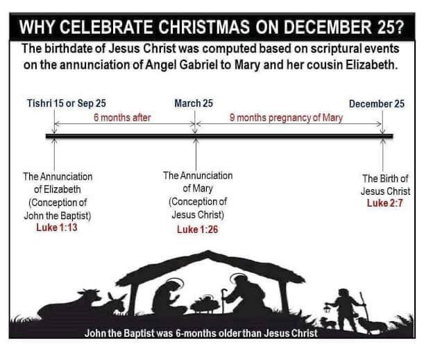Christmas date timeline