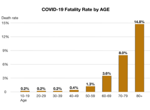 Illustration of SARS-COV-2 Case Fatality Rate as on 2020-02-28