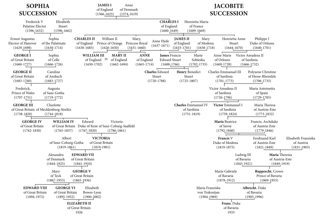 Royal family tree charting the Jacobite succession
